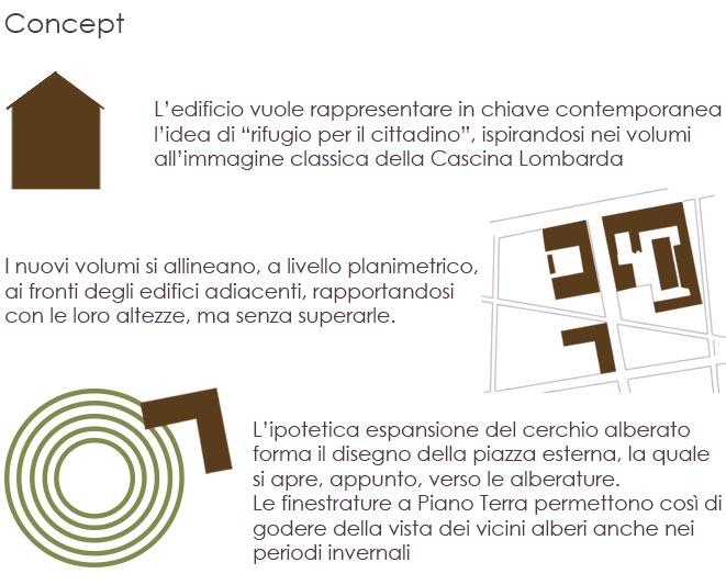 Concept di progetto